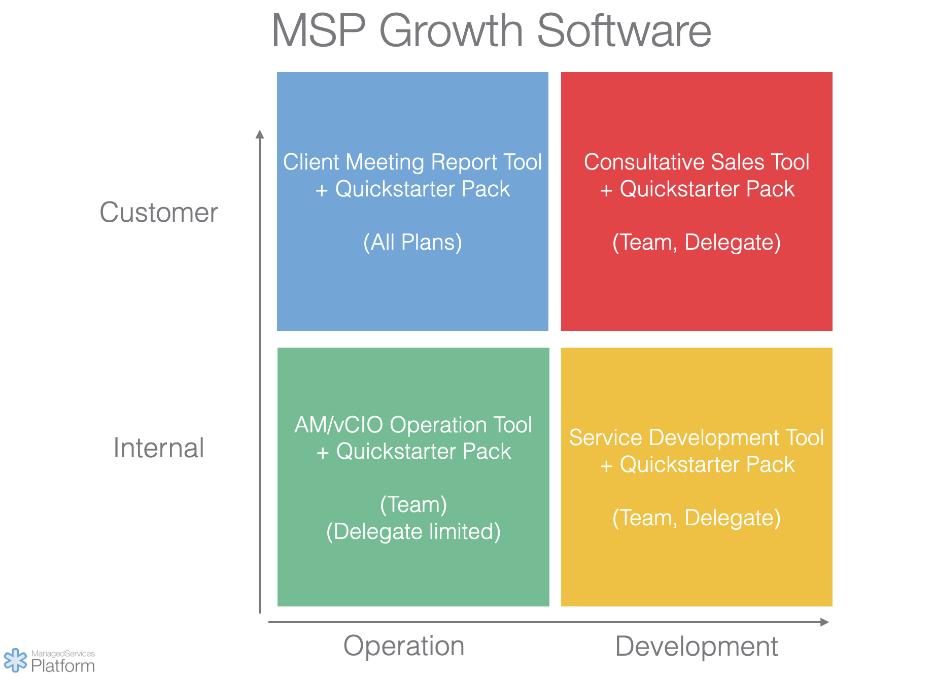 MSP growth software
