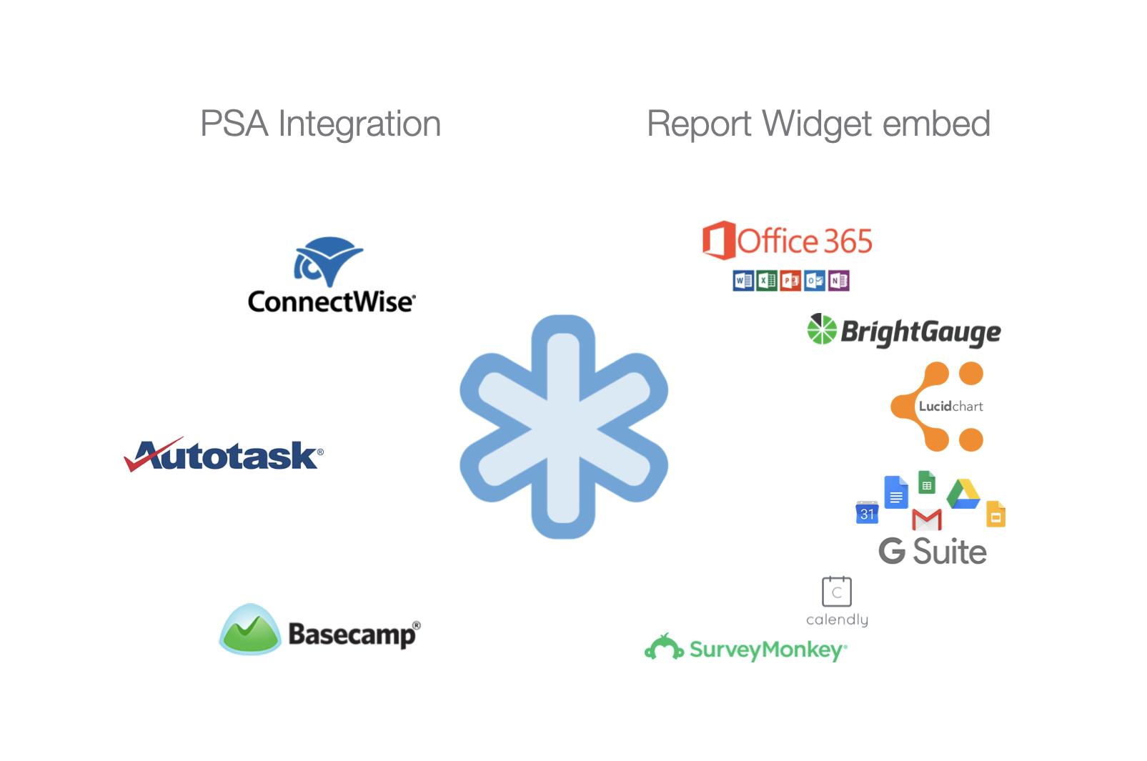 Integrations of the Managed Services Platform