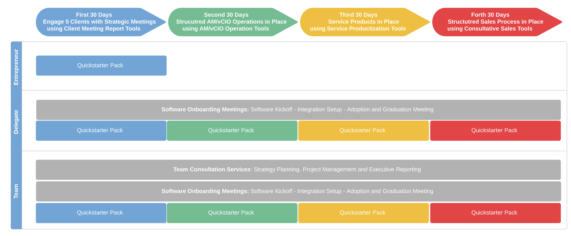 Onboarding and Success Process of the Managed Services Platform