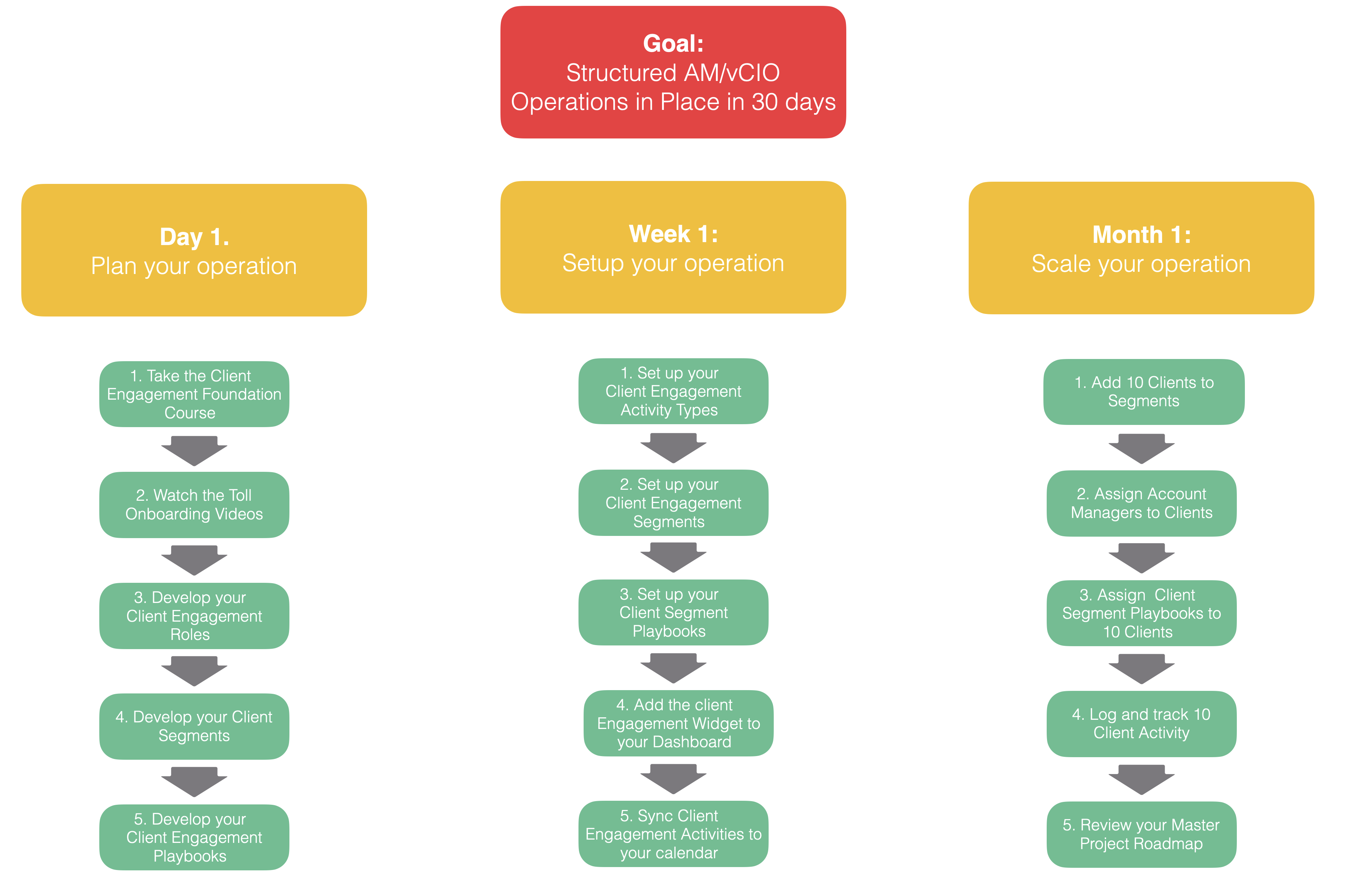 Structured vCIO Operations
